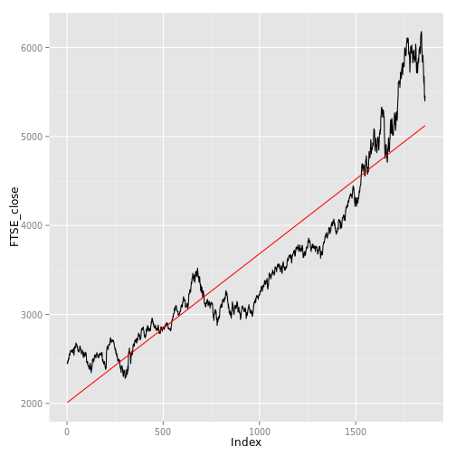 Automated parameter selection for LOESS regression